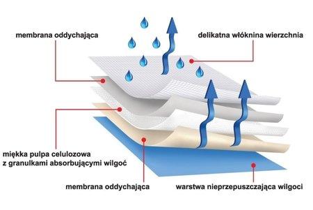 Podkłady higieniczne protectiva soft 90x60 30 SZT. chłonność 1750ml